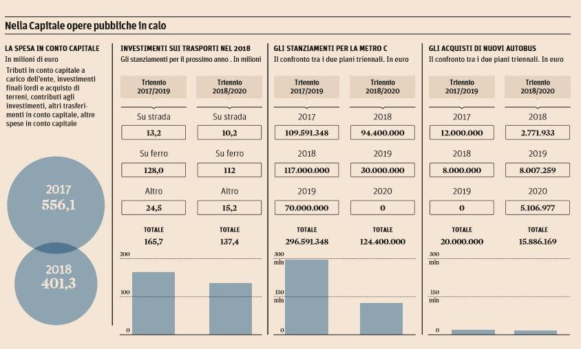 investimenti comune di roma