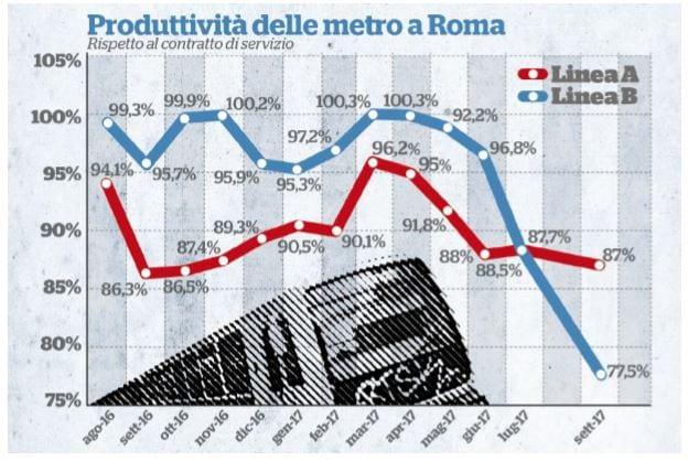 metro atac roma
