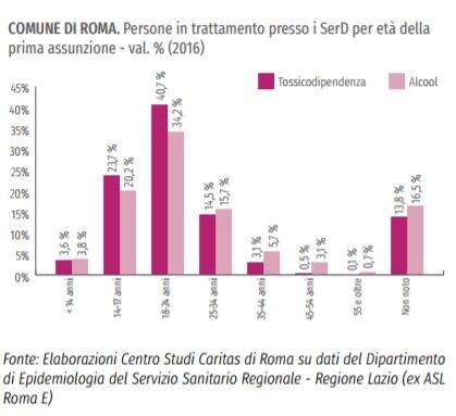 roma capitale povertà 2
