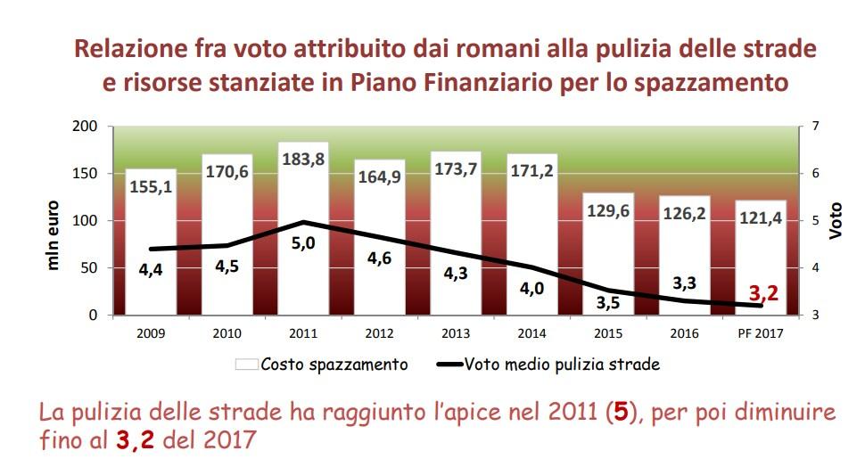 relazione stato servizi pubblici roma agenzia 2017 - 7