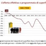 relazione stato servizi pubblici roma agenzia 2017 - 9