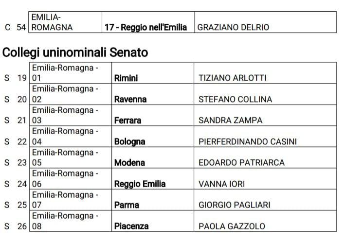 candidati pd camera senato emilia romagna 2