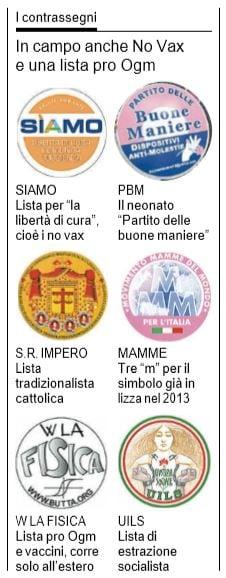 elezioni politiche simboli partiti 2