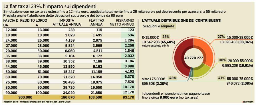 flat tax 23% chi ci guadagna