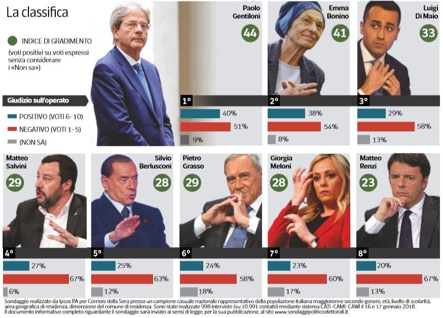 renzi ultimo nei sondaggi 2