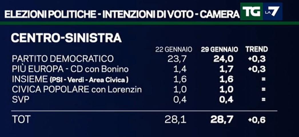 sondaggi forza italia 2