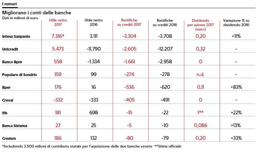 banche utili 14 miliardi