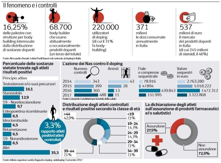 il doping nelle palestre