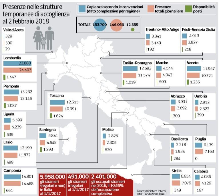 quanti sono gli immigrati clandestini richiedenti asilo