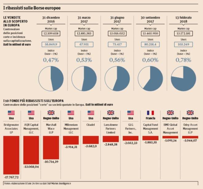 ribassisti borse europee