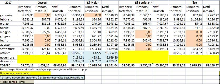 rimborsi m5s di maio di battista fico cecconi - 1