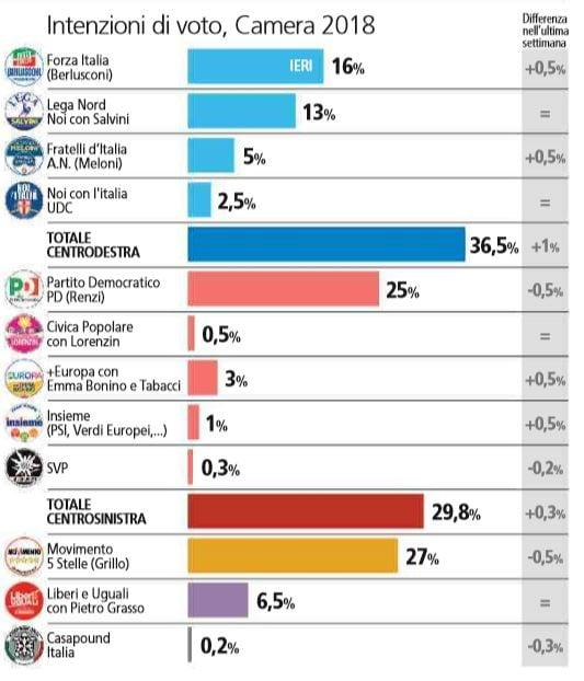 sondaggi elezioni politiche 2018 1