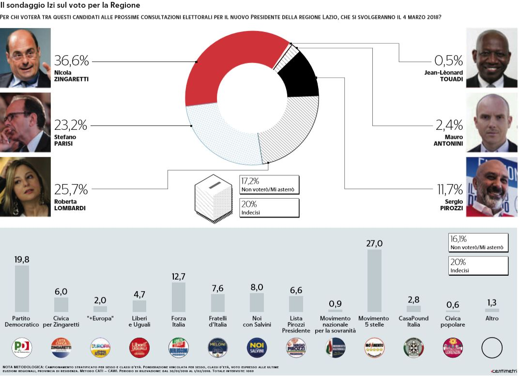 sondaggi zingaretti
