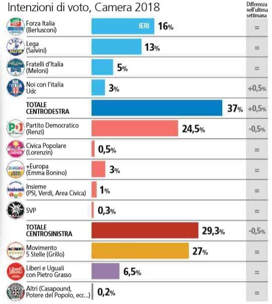 ultimi sondaggi elezioni politiche 2018 2