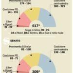ultimi sondaggi elezioni politiche 2018 4