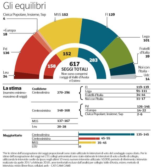 ultimi sondaggi elezioni politiche 2018