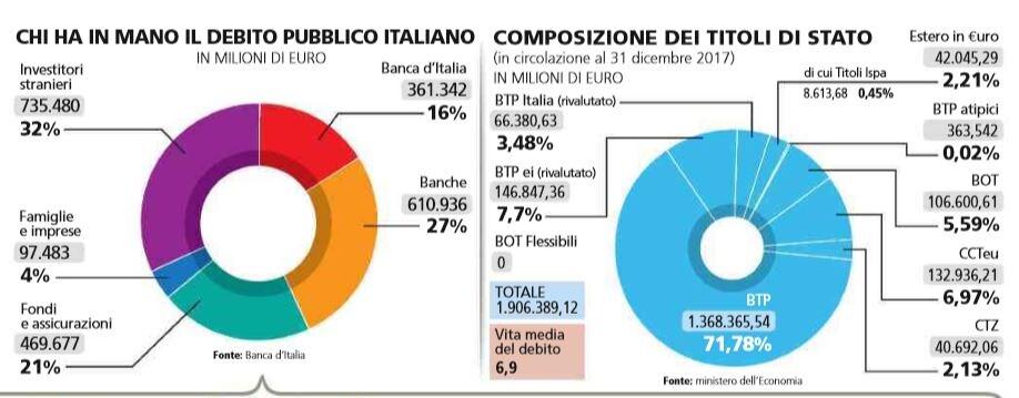 debito pubblico 1