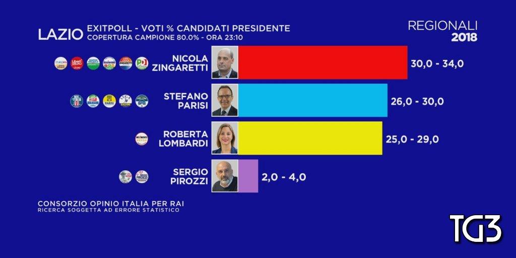 elezioni regionali lazio exit poll