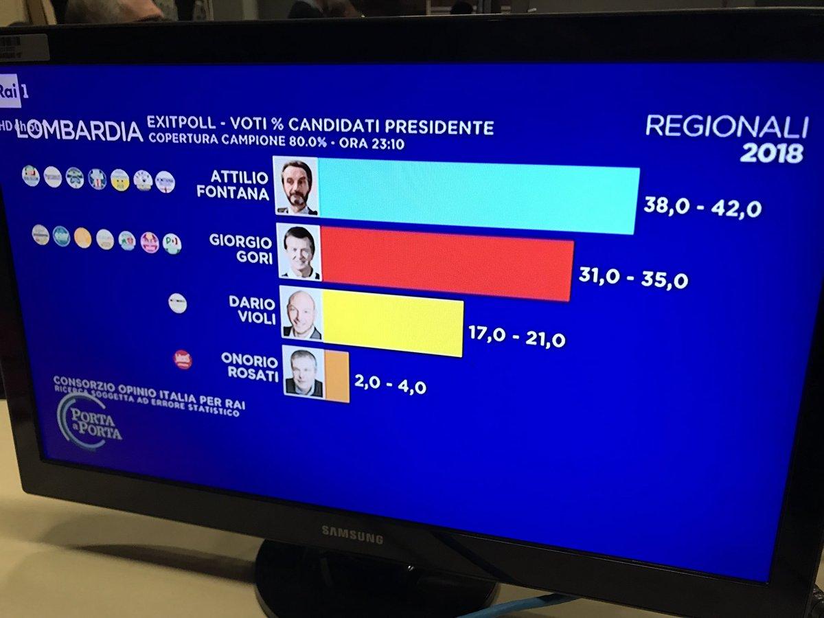 elezioni regionali lombardia exit poll