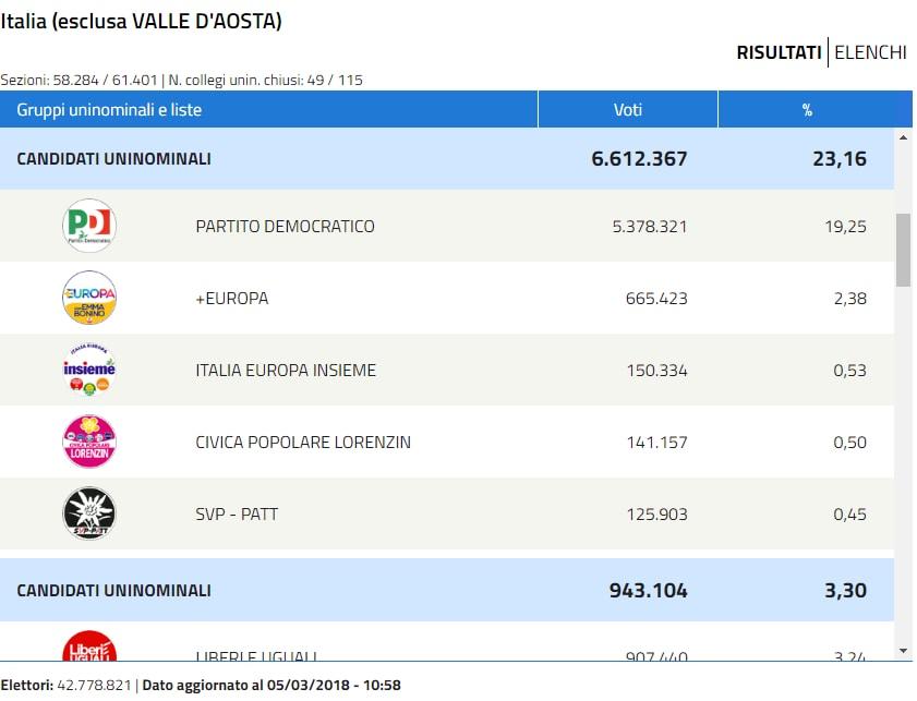 +europa con emma bonino risultati senato - 1