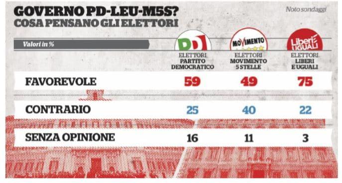 m5s pd sondaggio elettori 1