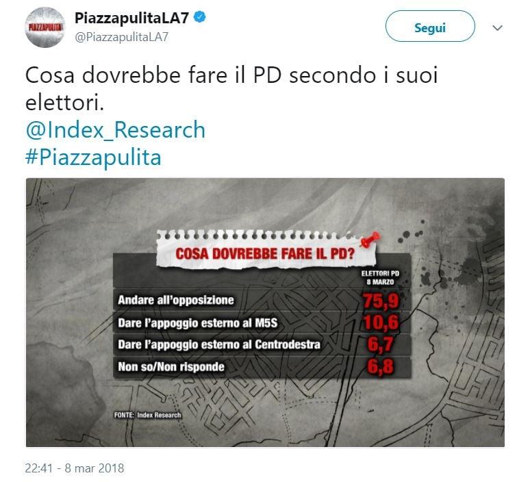 m5s pd sondaggio elettori 3