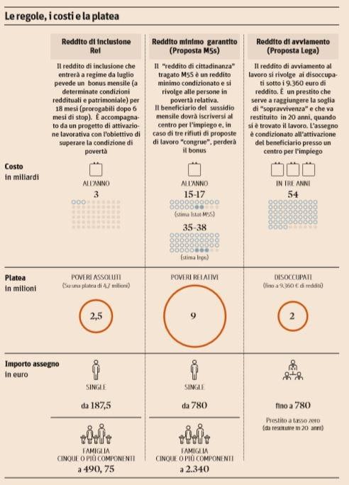 reddito minimo reddito di inclusione reddito di cittadinanza