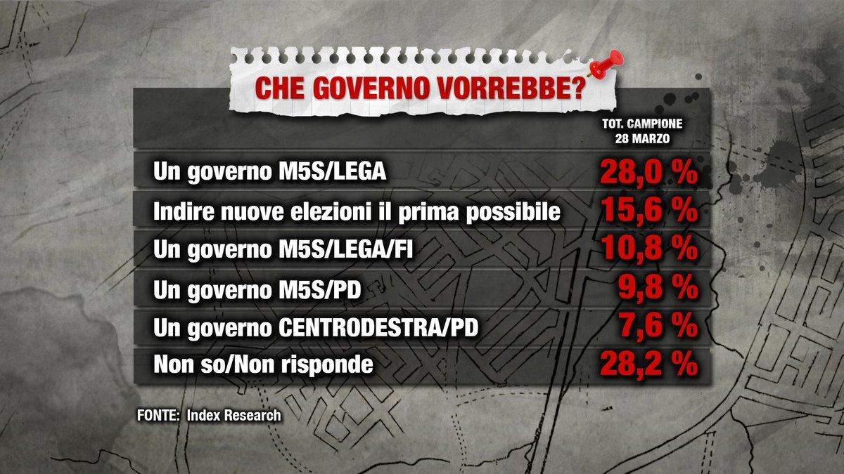 sondaggi governo m5s lega 1