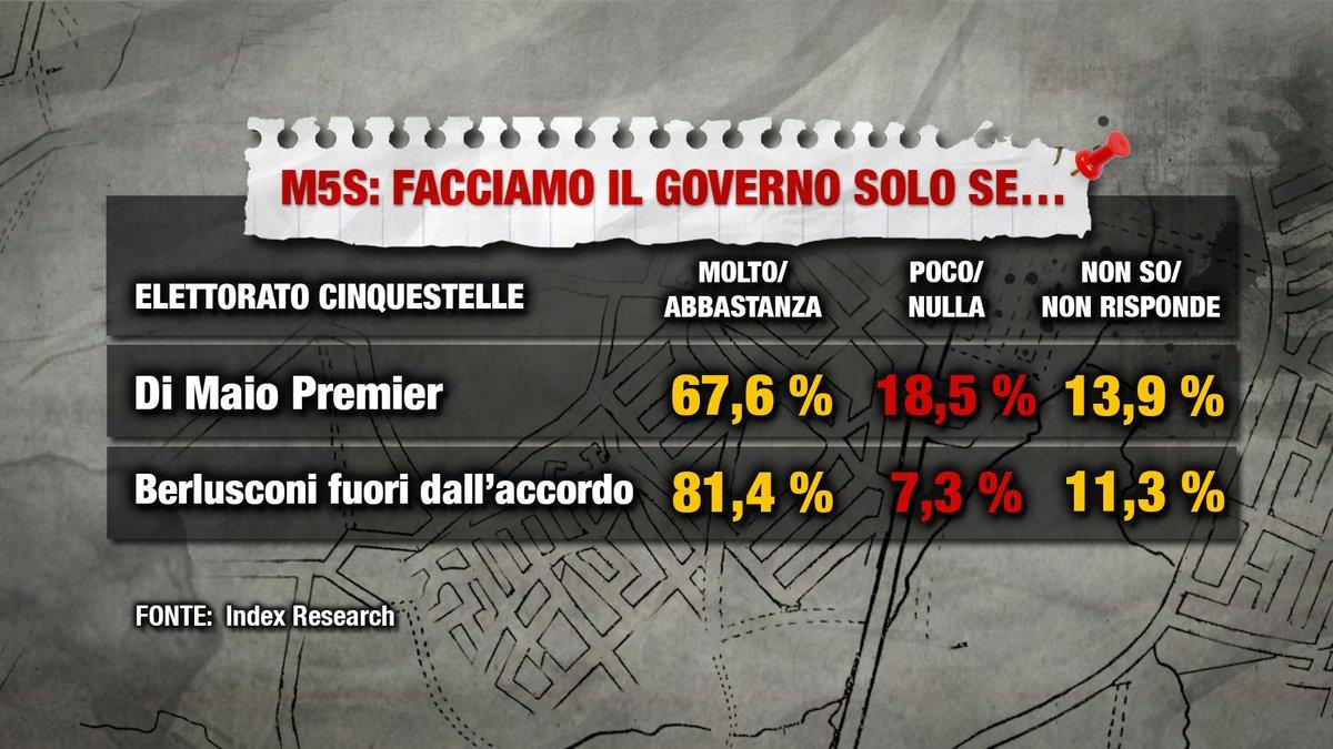 sondaggi governo m5s lega 2