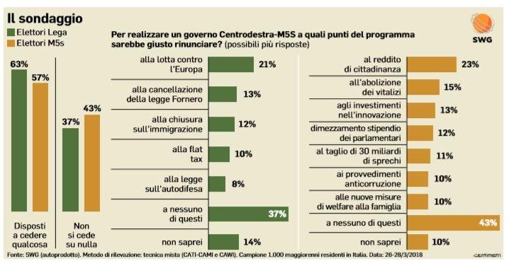 sondaggio governo lega m5s