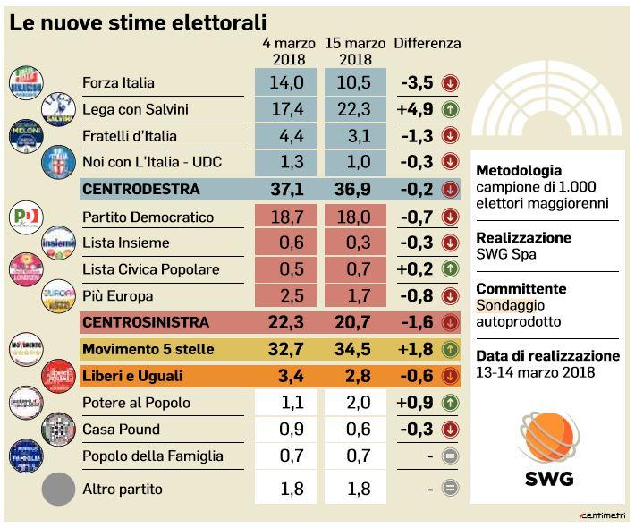 sondaggio swg lega m5s