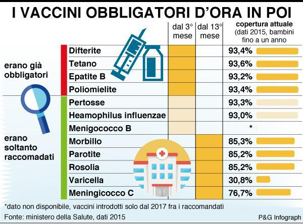 vaccini 12 marzo 2018