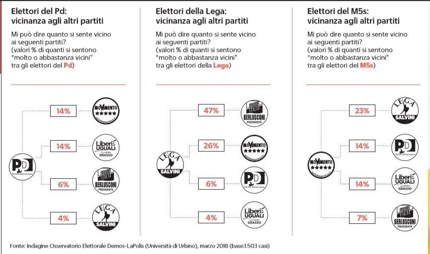 elettori m5s governo lega