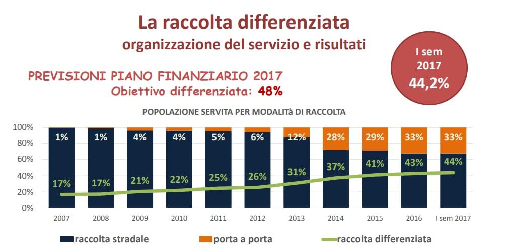 raccolta differenziara roma 2017 - 1