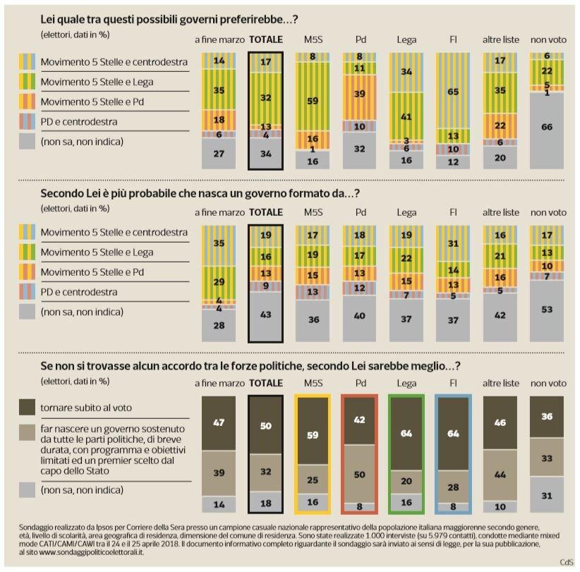 sondaggi governo lega m5s