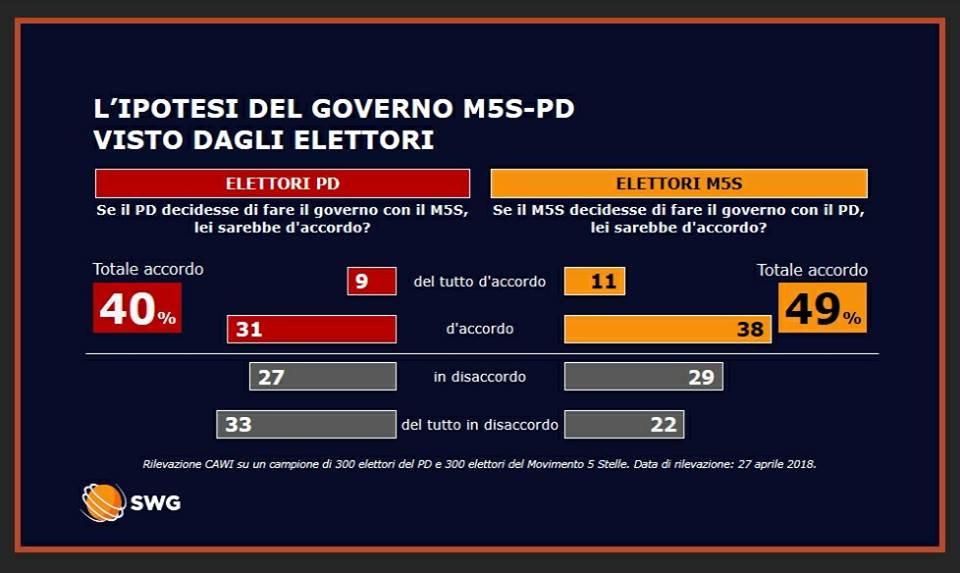 sondaggi governo pd m5s