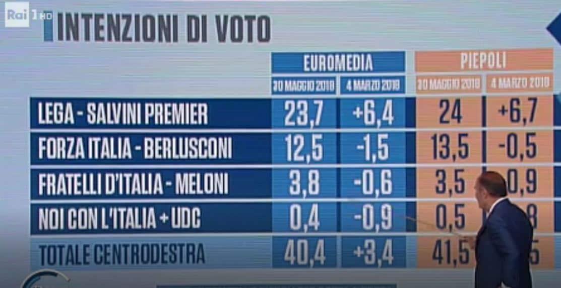 bufala sondaggio m5s 43% 1