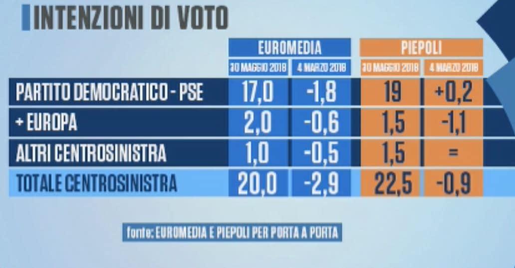 bufala sondaggio m5s 43% 3