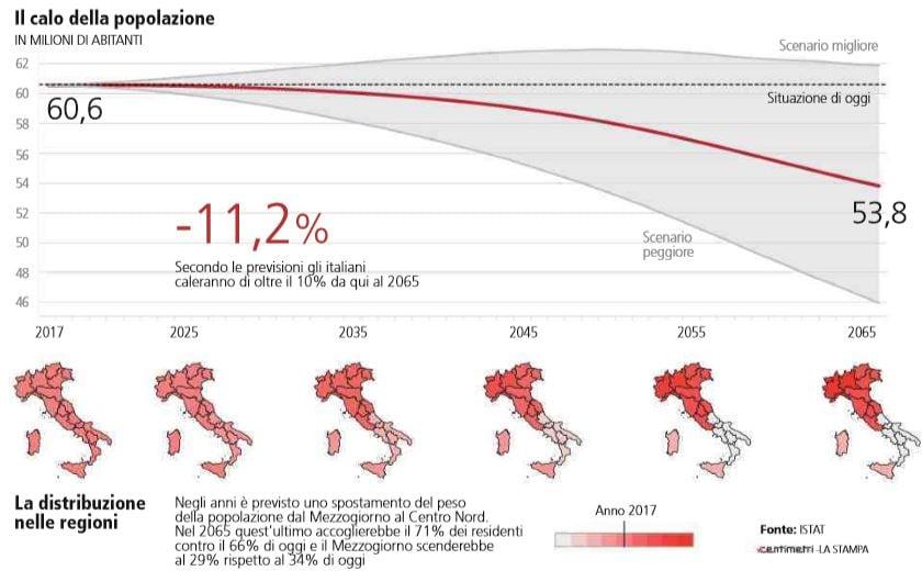 calo della popolazione in italia