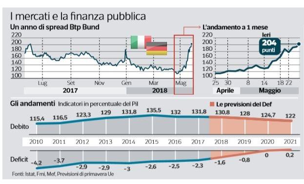 italia downgrade 1