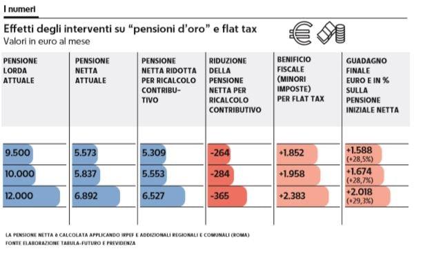 pensionati d'oro flat tax 1