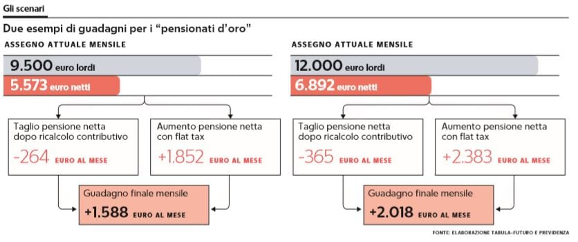 pensionati d'oro flat tax