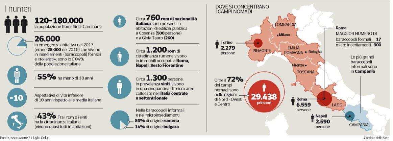 censimento rom italia 1