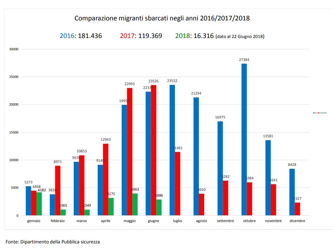 conte european multivelel strategy migration bruxelles - 4