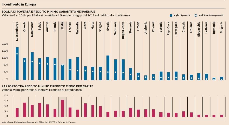 reddito di cittadinanza europa