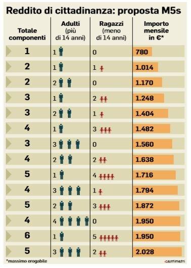 reddito di cittadinanza giovanni tria
