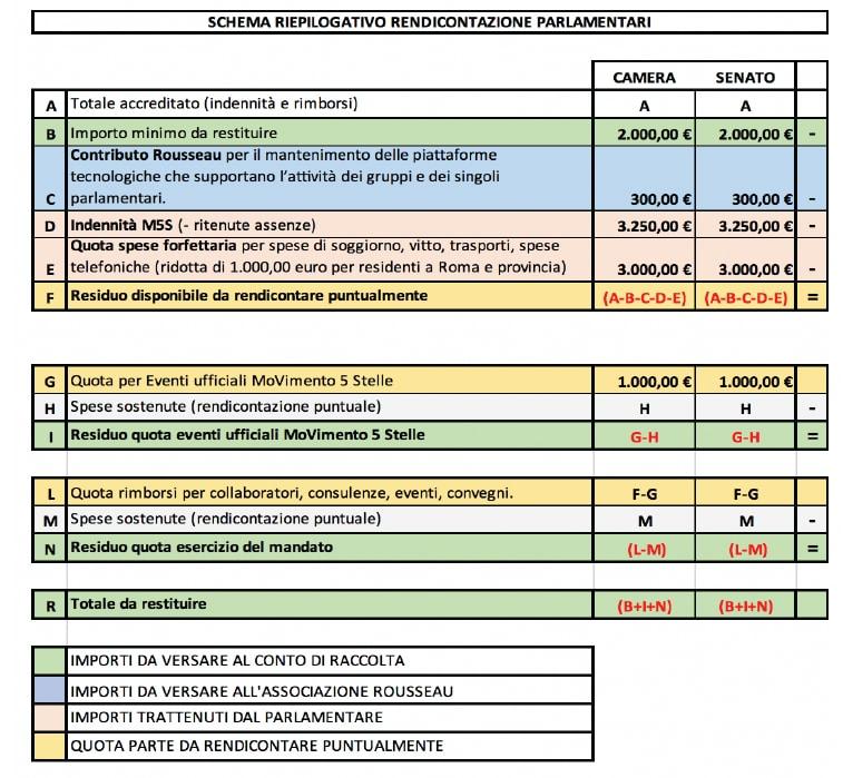 rendiconto m5s restituzioni regolamento 2018 rousseau - 1