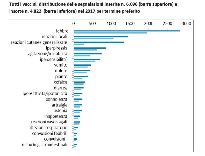 aifa rapporto vaccini 2017 reazioni avverse - 3
