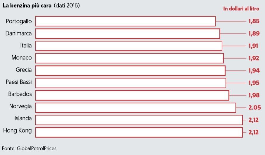 Pronto il taglio delle accise sulla benzina: l'annuncio del sottosegretario Bitonci