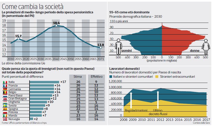 boeri salvini immigrati pensioni italiani - 2